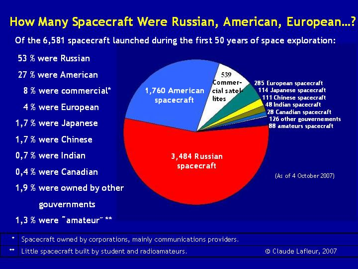 space mission stats - photo #4