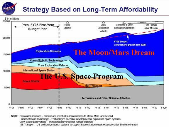 Funding a united states space program