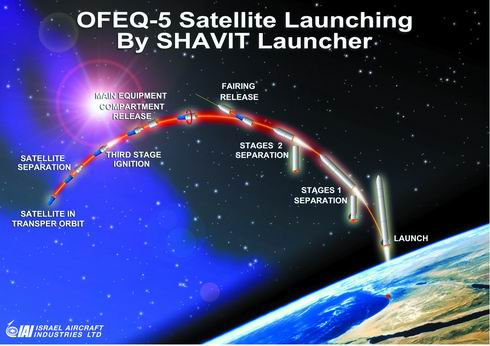 Spacecrafts launched in 2002